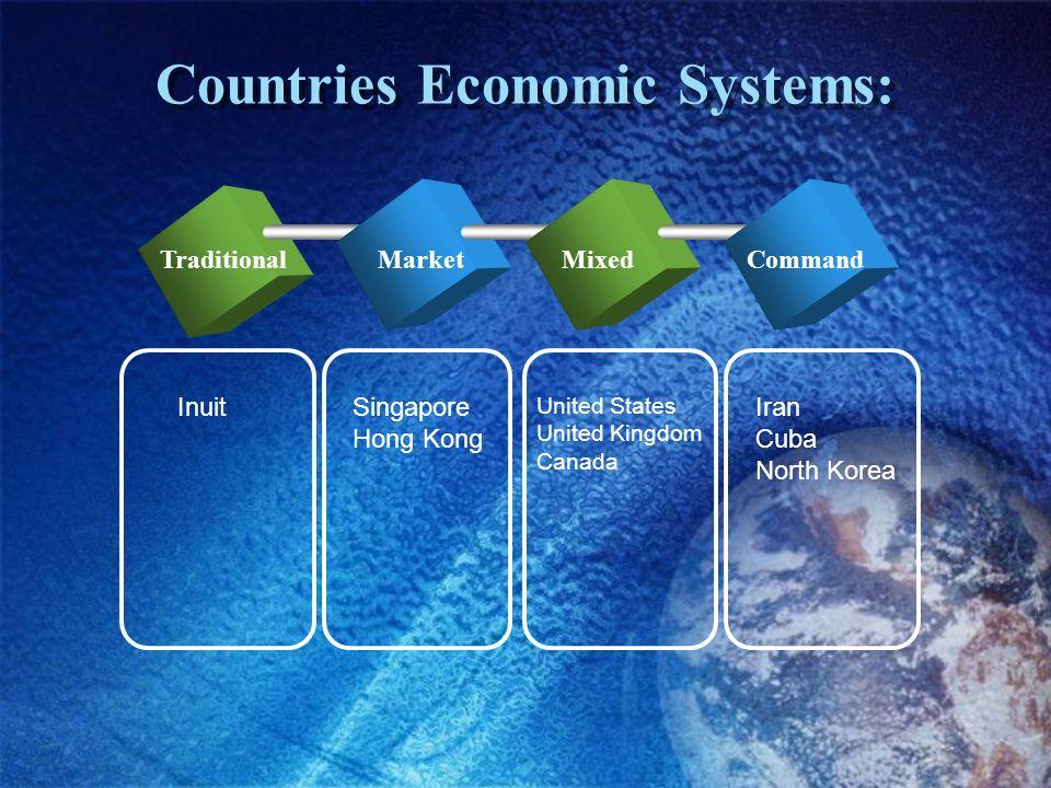 Countries Economic Systems: TraditionalMarketMixedCommand InuitSingapore Hong Kong United States United Kingdom Canada Iran Cuba North Korea