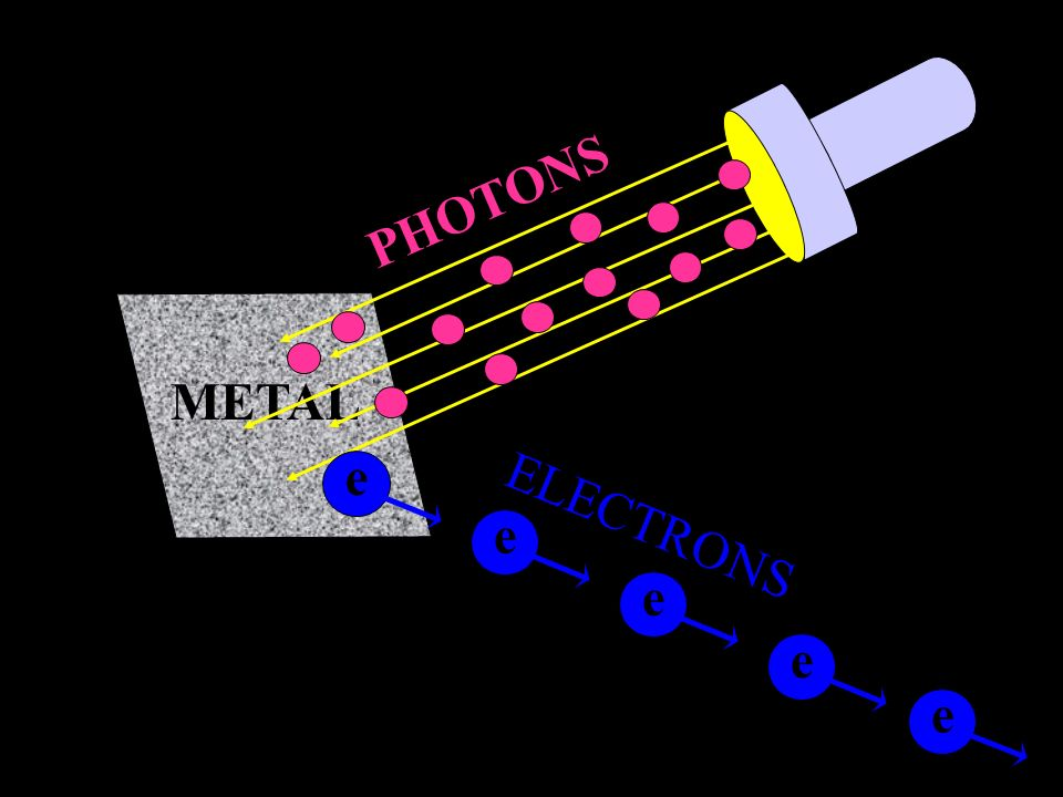 The Photoelectric effect occurs when light is shown on a metal. The light ejects electrons from the metal producing an electric current..