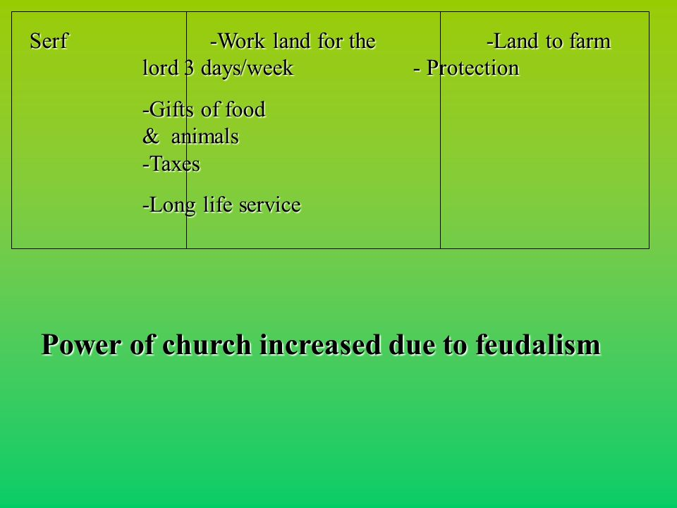 Serf-Work land for the -Land to farm lord 3 days/week - Protection Serf-Work land for the -Land to farm lord 3 days/week - Protection -Gifts of food & animals -Taxes -Long life service Power of church increased due to feudalism