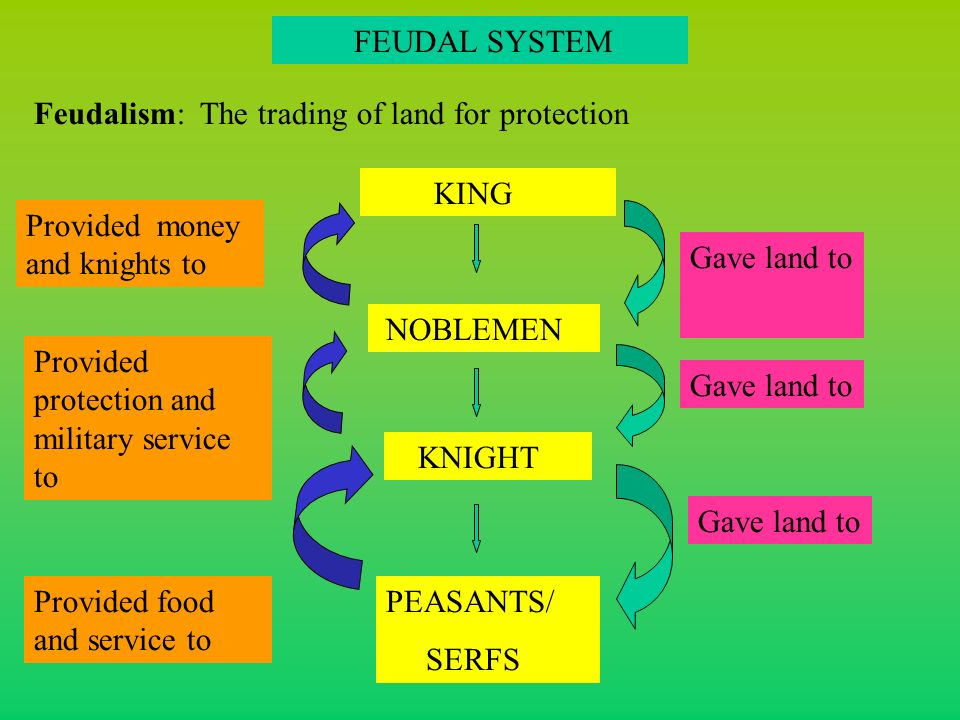 FEUDAL SYSTEM KING NOBLEMEN KNIGHT PEASANTS/ SERFS Gave land to Provided money and knights to Provided protection and military service to Provided food and service to Feudalism: The trading of land for protection