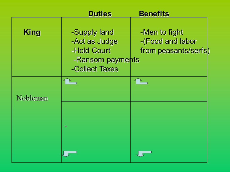 Duties Benefits King-Supply land-Men to fight King-Supply land-Men to fight -Act as Judge-(Food and labor -Hold Courtfrom peasants/serfs) -Ransom payments -Collect Taxes Nobleman Nobleman -