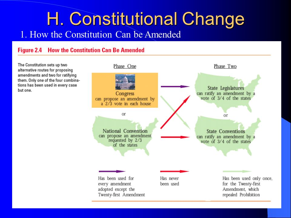 Pearson Education, Inc., Longman © 2008 H. Constitutional Change 1. How the Constitution Can be Amended
