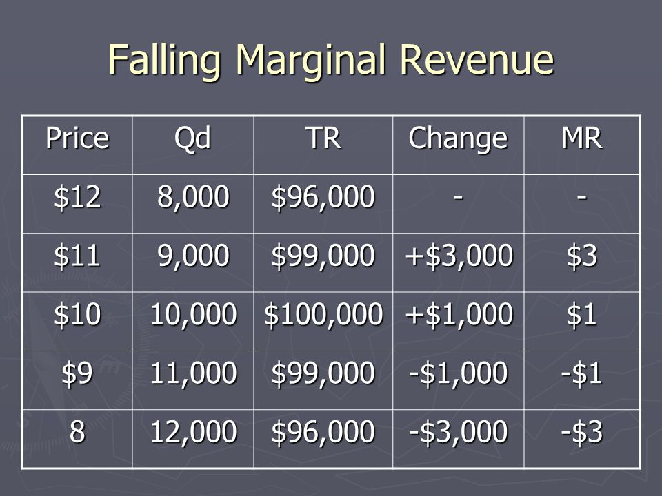Falling Marginal Revenue MR = price in perfect competition, and does not change MR = price in perfect competition, and does not change In a monopoly,