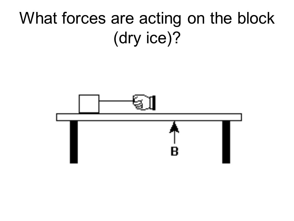 What forces are acting on the block (dry ice)?