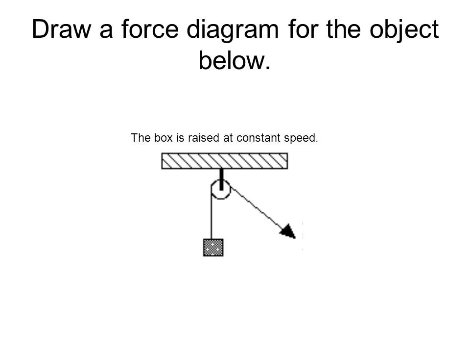 Draw a force diagram for the object below. The box is raised at constant speed.