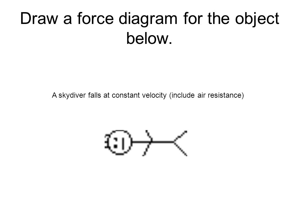 Draw a force diagram for the object below. A skydiver falls at constant velocity (include air resistance)