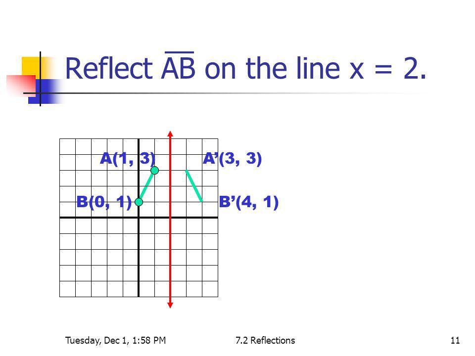 Tuesday, Dec 1, 1:58 PM7.2 Reflections11 Reflect AB on the line x = 2. A(1, 3) B(0, 1) A(3, 3) B(4, 1)