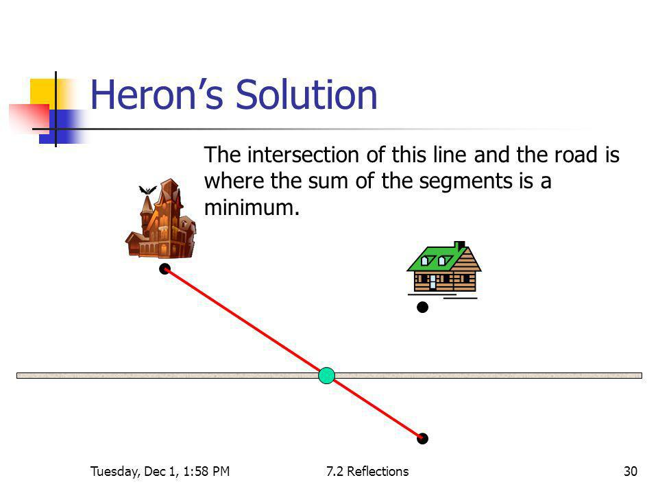 Tuesday, Dec 1, 1:58 PM7.2 Reflections30 Herons Solution The intersection of this line and the road is where the sum of the segments is a minimum.
