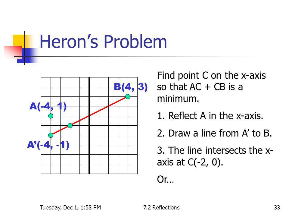 Tuesday, Dec 1, 1:58 PM7.2 Reflections33 Herons Problem A(-4, 1) B(4, 3) A(-4, -1) Find point C on the x-axis so that AC + CB is a minimum. 1. Reflect