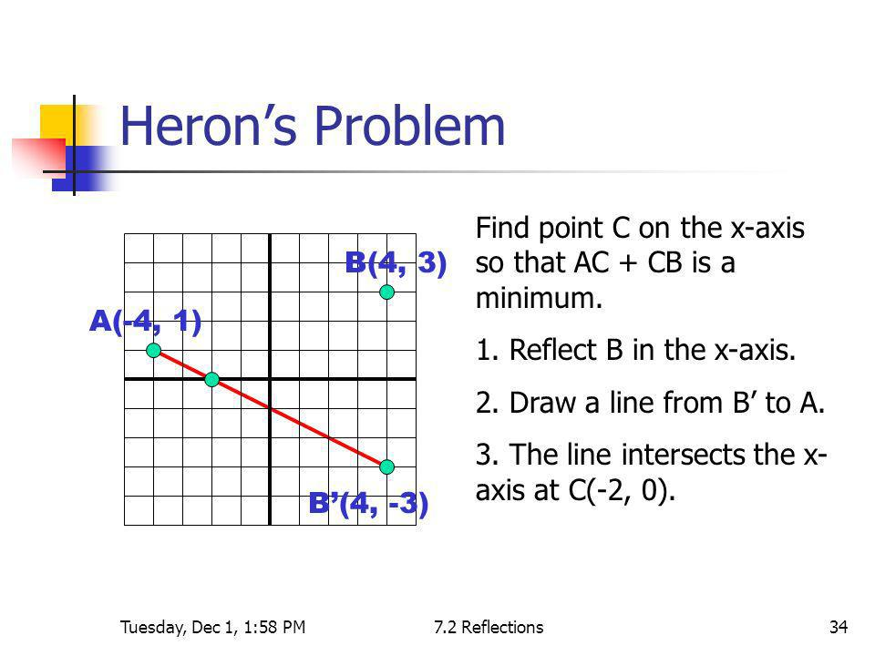 Tuesday, Dec 1, 1:58 PM7.2 Reflections34 Herons Problem A(-4, 1) B(4, 3) B(4, -3) Find point C on the x-axis so that AC + CB is a minimum. 1. Reflect