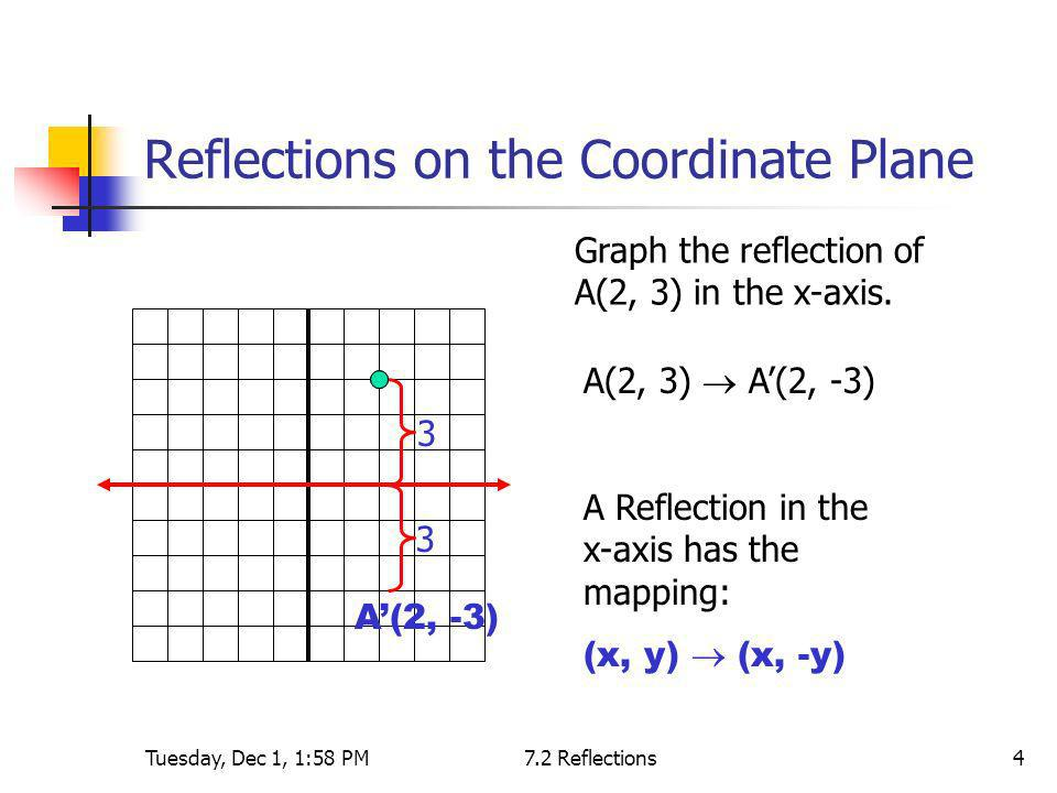 Tuesday, Dec 1, 1:58 PM7.2 Reflections5 Reflections on the Coordinate Plane Graph the reflection of A(2, 3) in the y-axis.