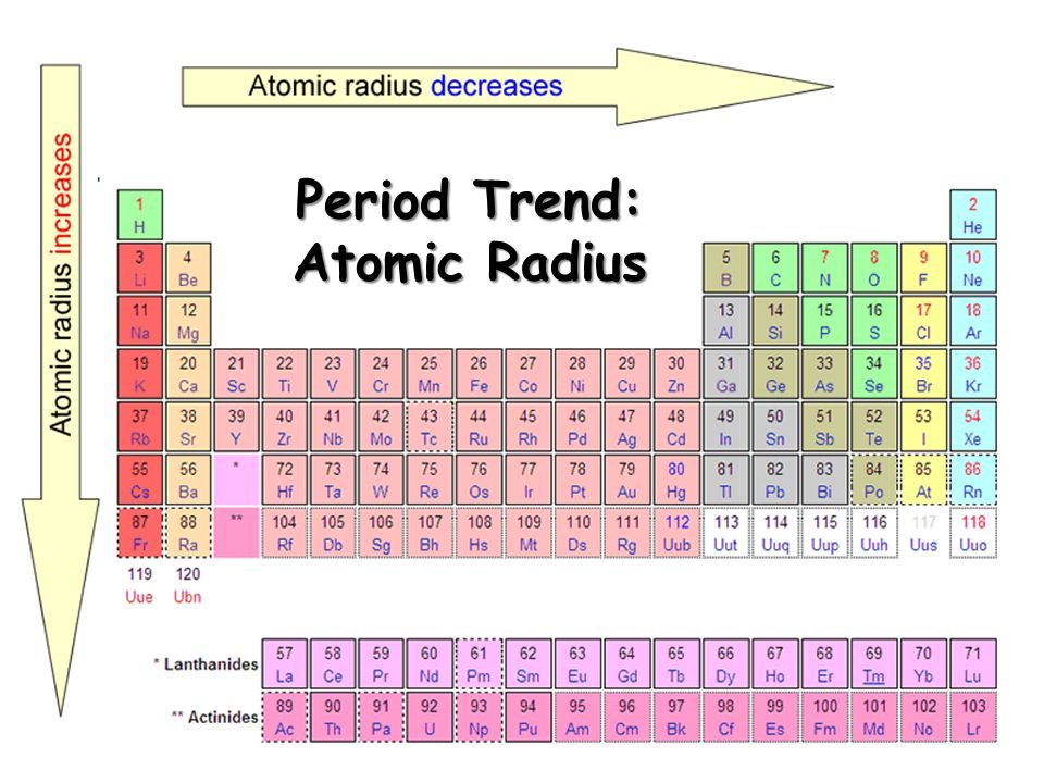 Tends to increase across a period As radius decreases across a period, the electron you are removing is closer to the nucleus and harder to remove Tends to decrease down a group Outer electrons are farther from the nucleus and easier to remove Tends to increase across a period As radius decreases across a period, the electron you are removing is closer to the nucleus and harder to remove Tends to decrease down a group Outer electrons are farther from the nucleus and easier to remove Ionization Energy Definition: the energy required to remove an electron from an atom