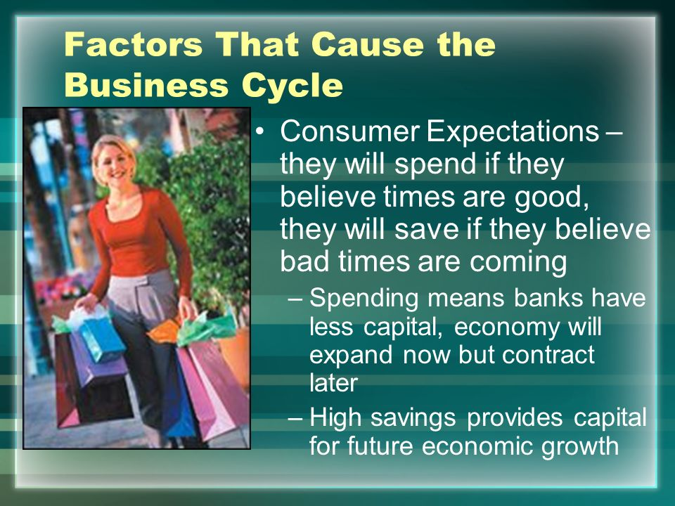 Factors That Cause the Business Cycle Interest rates and credit fluctuations –The Fed helps to restrict these effects by increasing and decreasing rat
