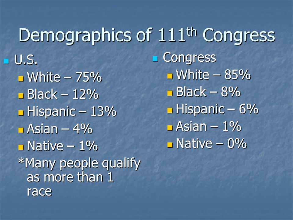 Demographics of 111 th Congress U.S. U.S. Males – 49% Males – 49% Females – 51% Females – 51% Congress Congress Males – 83% Females – 17%