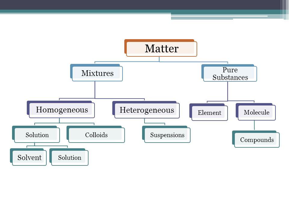 Matter MixturesHomogeneous Solution Solvent SolutionColloids Heterogeneous Suspensions Pure Substances ElementMoleculeCompounds