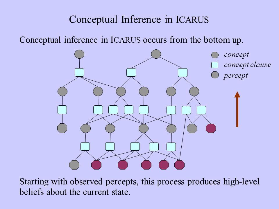 Conceptual Inference in I CARUS Conceptual inference in I CARUS occurs from the bottom up.