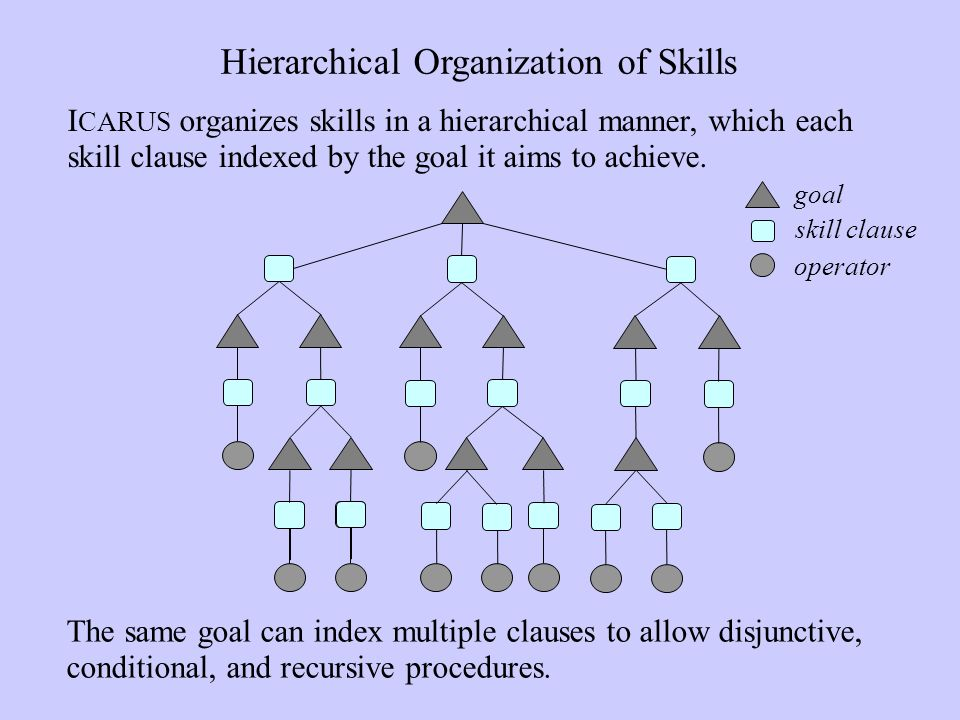 Hierarchical Organization of Skills I CARUS organizes skills in a hierarchical manner, which each skill clause indexed by the goal it aims to achieve.