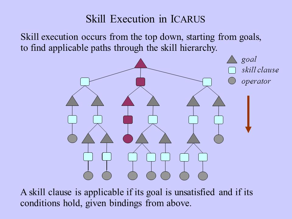 Skill Execution in I CARUS A skill clause is applicable if its goal is unsatisfied and if its conditions hold, given bindings from above.