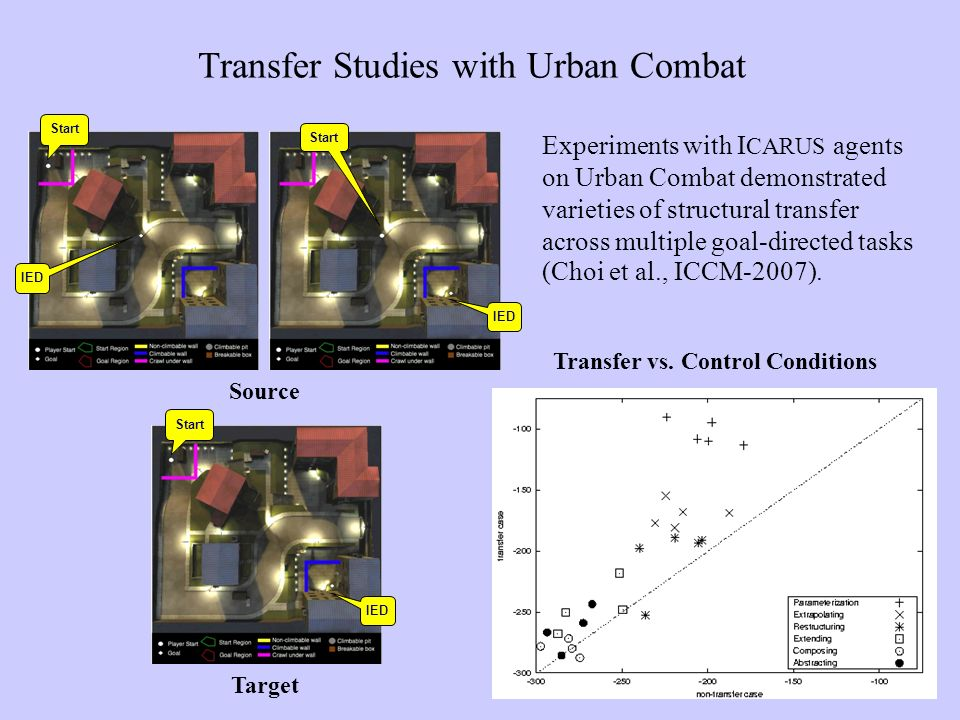 Source IED Start IED Start IED Target Transfer Studies with Urban Combat Transfer vs.