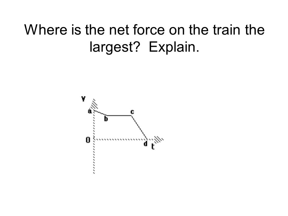 Where is the net force on the train the largest? Explain.
