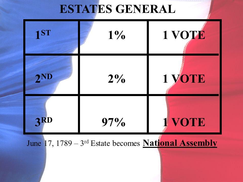 ESTATES GENERAL 1 ST 1% 1 VOTE 2 ND 2% 1 VOTE 3 RD 97% 1 VOTE June 17, 1789 – 3 rd Estate becomes National Assembly