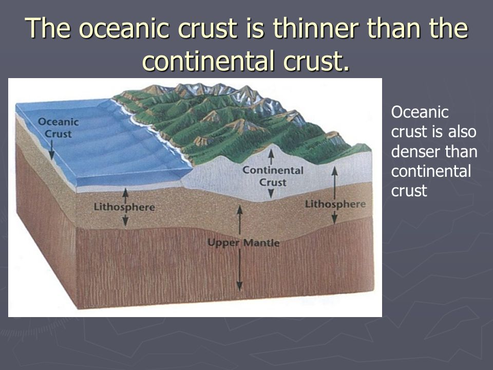 The oceanic crust is thinner than the continental crust. Oceanic crust is also denser than continental crust