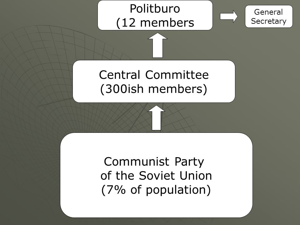 Communist Party of the Soviet Union (7% of population) Central Committee (300ish members) Politburo (12 members General Secretary