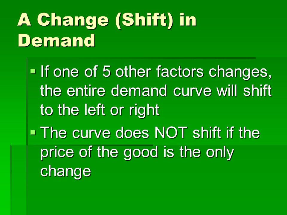 Demand Schedule Demand Curve