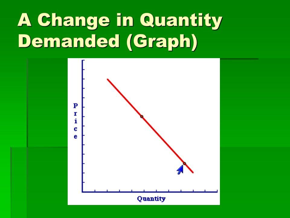 A Change in Demand (Graph)