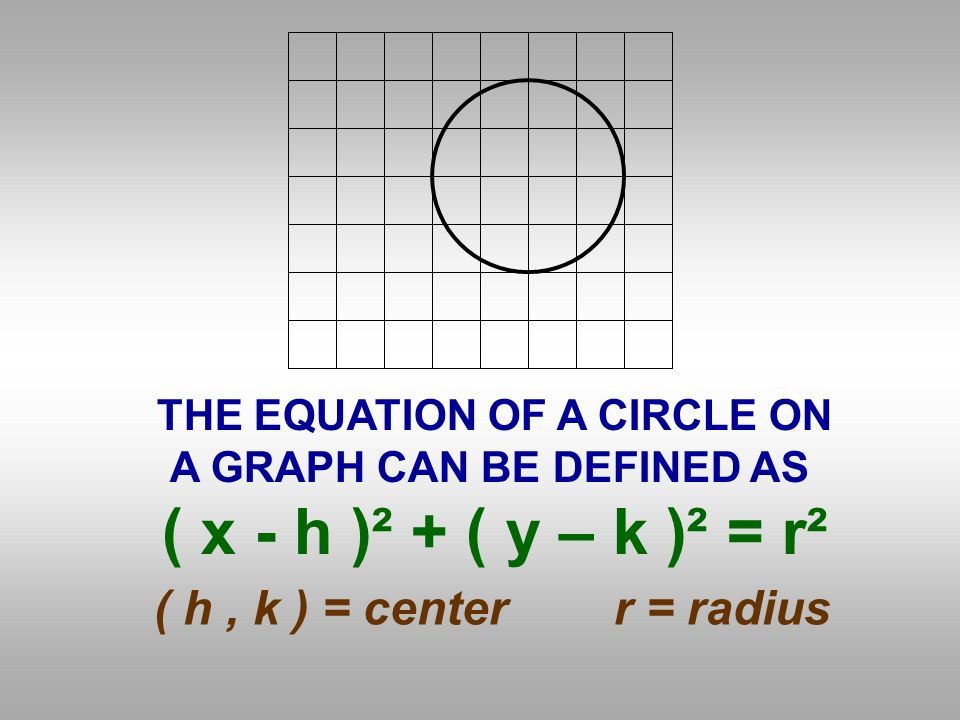 IF YOU HAVE THE CENTER AND RADIUS OF A CIRCLE, PLUG IN TO FIND THE EQUATION.