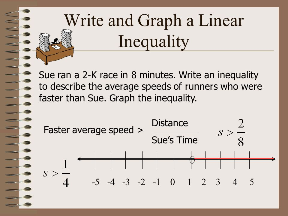 Write and Graph a Linear Inequality Sue ran a 2-K race in 8 minutes. Write an inequality to describe the average speeds of runners who were faster tha