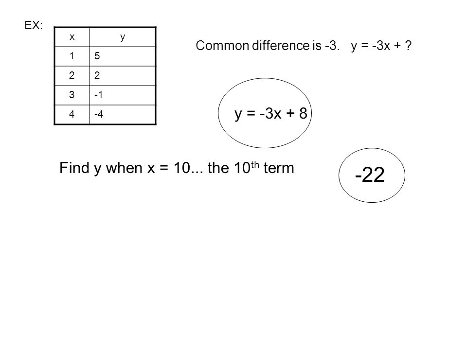 EX: xy 15 22 3 4-4 Common difference is -3. y = -3x + ? y = -3x + 8 Find y when x = 10... the 10 th term -22