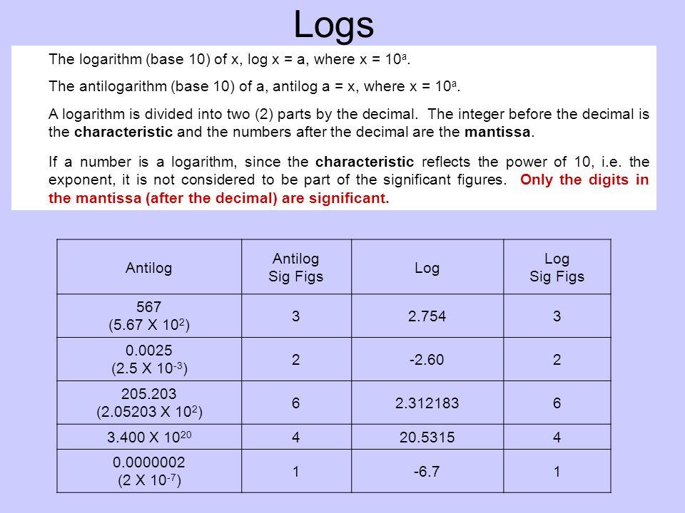 Logs The logarithm (base 10) of x, log x = a, where x = 10 a.