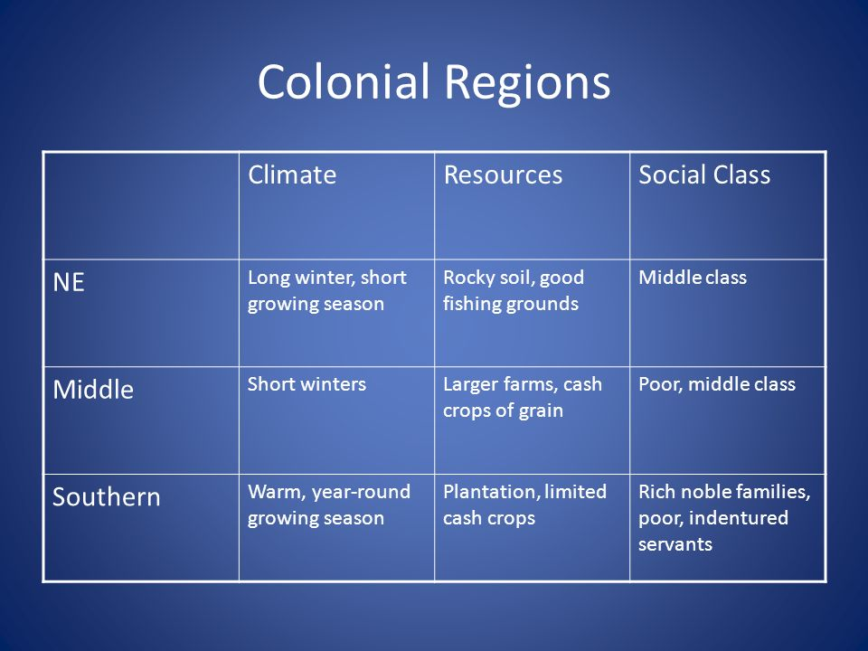 Colonial Regions ClimateResourcesSocial Class NE Long winter, short growing season Rocky soil, good fishing grounds Middle class Middle Short wintersL