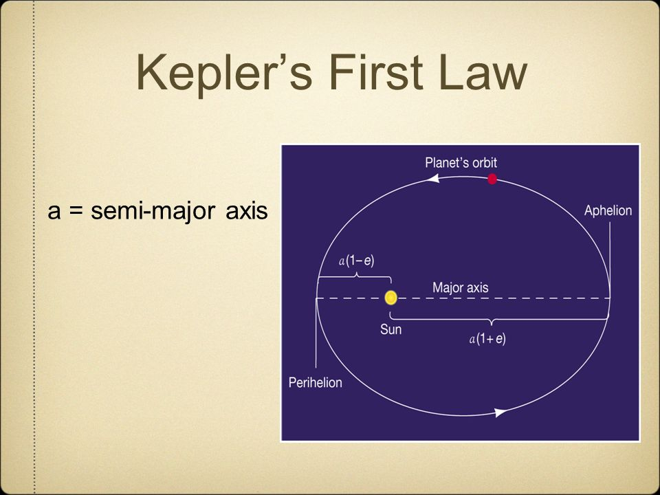Keplers First Law a = semi-major axis
