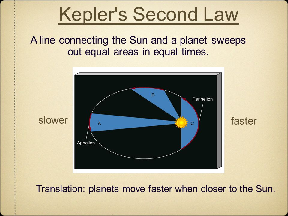 Kepler's Second Law A line connecting the Sun and a planet sweeps out equal areas in equal times. Translation: planets move faster when closer to the