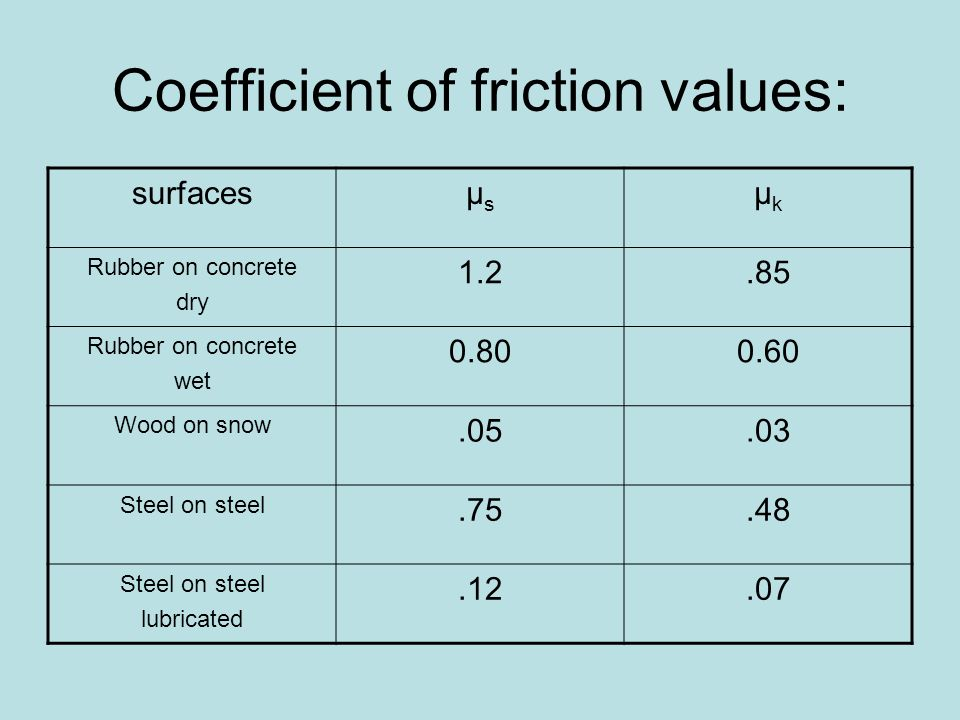Coefficient of friction values: surfacesµsµs µkµk Rubber on concrete dry 1.2.85 Rubber on concrete wet 0.800.60 Wood on snow.05.03 Steel on steel.75.4