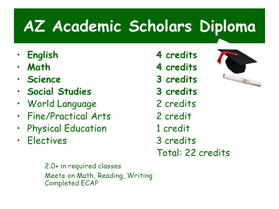 AZ Academic Scholars Diploma English4 credits Math 4 credits Science 3 credits Social Studies3 credits World Language2 credits Fine/Practical Arts2 credit Physical Education1 credit Electives3 credits Total: 22 credits 2.0+ in required classes Meets on Math, Reading, Writing Completed ECAP