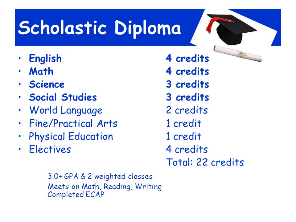 Scholastic Diploma English4 credits Math 4 credits Science 3 credits Social Studies3 credits World Language2 credits Fine/Practical Arts1 credit Physical Education1 credit Electives4 credits Total: 22 credits 3.0+ GPA & 2 weighted classes Meets on Math, Reading, Writing Completed ECAP