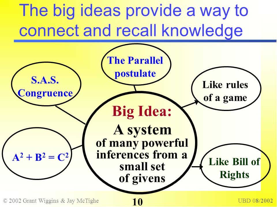© 2002 Grant Wiggins & Jay McTighe UBD 08/2002 10 The big ideas provide a way to connect and recall knowledge The Parallel postulate S.A.S. Congruence