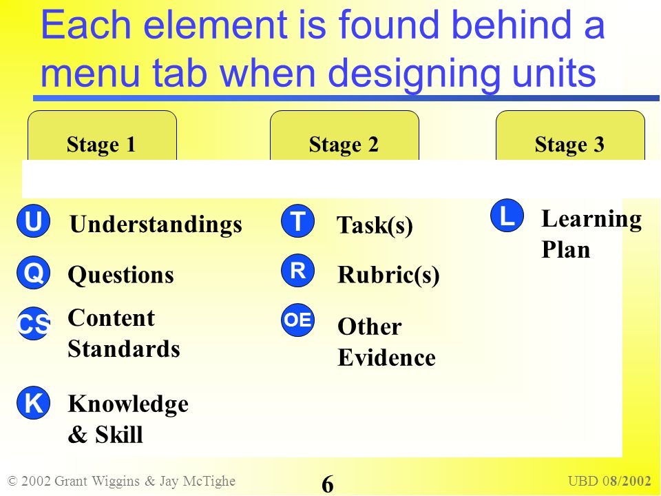 © 2002 Grant Wiggins & Jay McTighe UBD 08/2002 6 Each element is found behind a menu tab when designing units L T OE R U K Q CS Stage 1Stage 2Stage 3