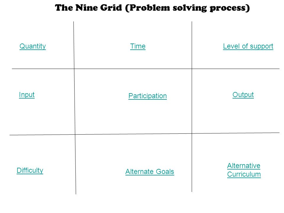Quantity TimeLevel of support Input Participation Output Difficulty Alternate Goals Alternative Curriculum The Nine Grid (Problem solving process)