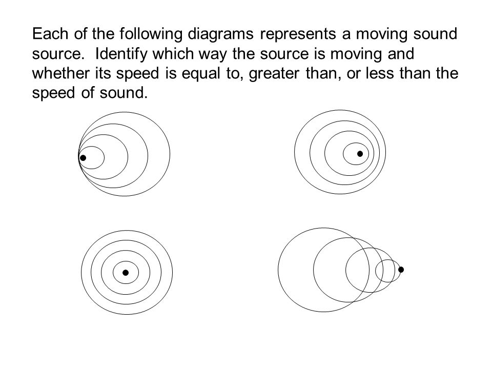 Each of the following diagrams represents a moving sound source.