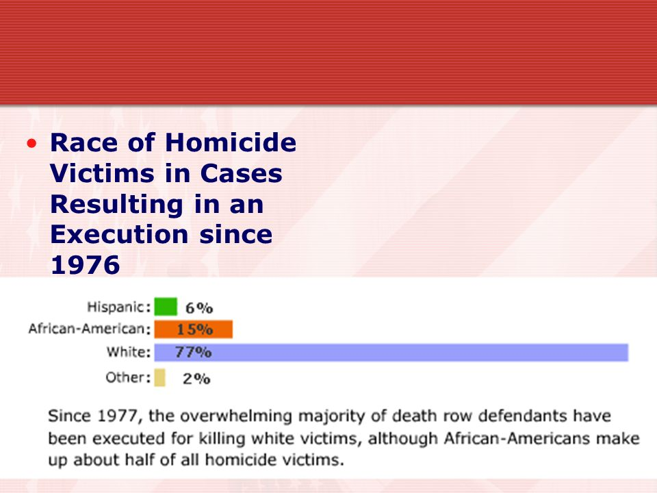 Race of Homicide Victims in Cases Resulting in an Execution since 1976