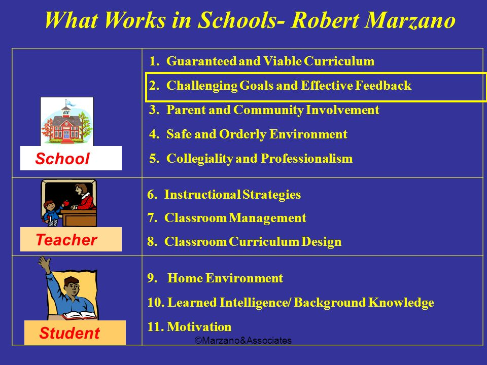©Marzano&Associates What Works in Schools- Robert Marzano 1. Guaranteed and Viable Curriculum 2. Challenging Goals and Effective Feedback 3. Parent an