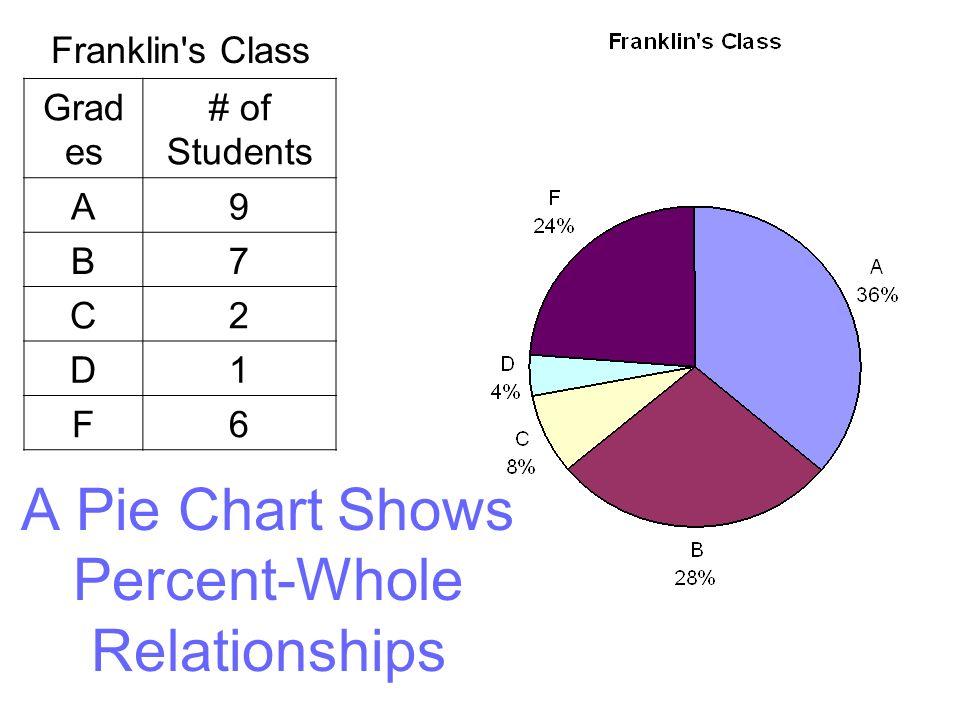A Pie Chart Shows Percent-Whole Relationships Franklin s Class Grad es # of Students A9 B7 C2 D1 F6