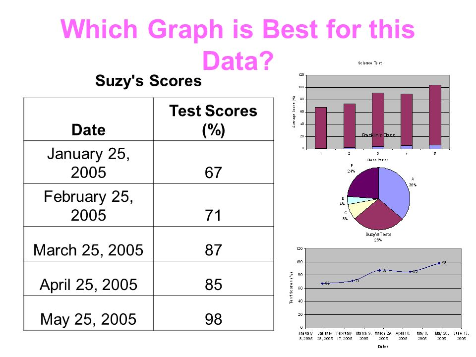 Which Graph is Best for this Data.