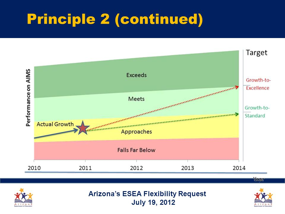 Arizonas ESEA Flexibility Request July 19, 2012 Principle 2 (continued)