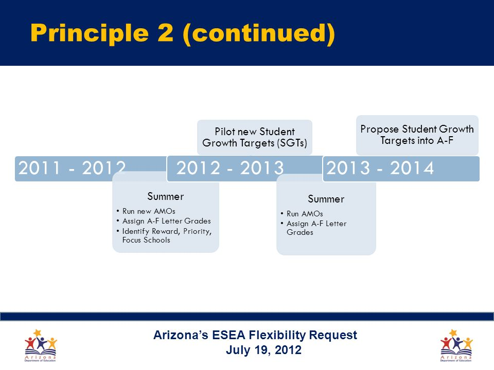 Principle 2 (continued) Arizonas ESEA Flexibility Request July 19, Summer Run new AMOs Assign A-F Letter Grades Identify Reward, Priority, Focus Schools Pilot new Student Growth Targets (SGTs) Summer Run AMOs Assign A-F Letter Grades Propose Student Growth Targets into A-F
