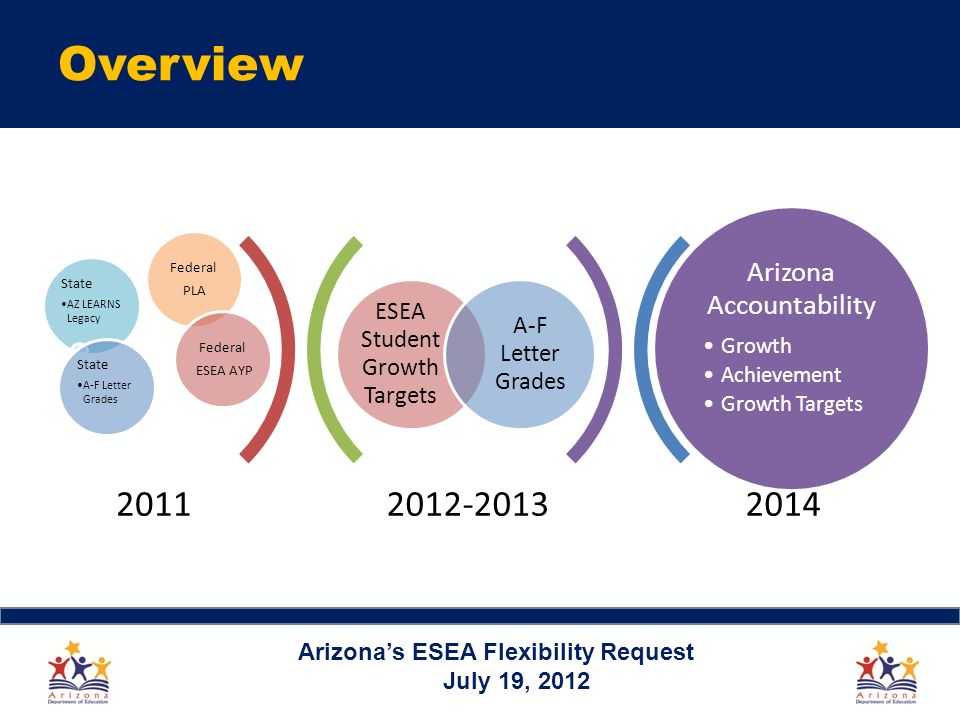 Overview Arizonas ESEA Flexibility Request July 19, ESEA Student Growth Targets A-F Letter Grades State AZ LEARNS Legacy Federal PLA Federal ESEA AYP State A-F Letter Grades Arizona Accountability Growth Achievement Growth Targets 2011